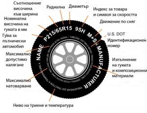 Означенията по гумата за лек автомобил