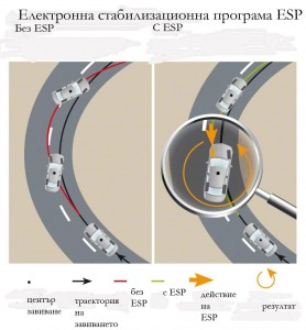 Поведение на автомобил със и без ESP