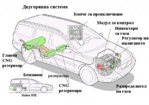Схема на двугоривен автомобил
