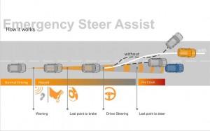 Графика на действие на системата Continental PP Emergency Steer Assist