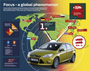 Ford Focus – a Global Phenomenon