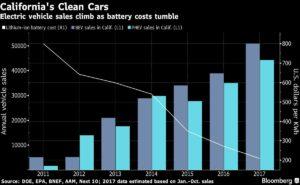 На сн.: схема на продажбите не електромобили в Калифорния. Bloomberg