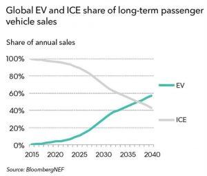 Пресечна точка на обрата в продажбата на типове автомобили до 2040 г.
