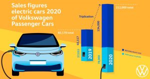 Volkswagen brand triples deliveries of all-electric vehicles in 2020