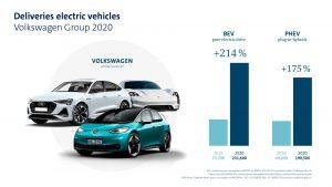 Прродажби на електрифицирани автомобили