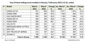 Top-10-best-selling-TRUCK-models-MARCH-2021