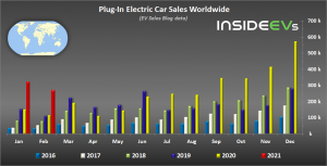 global-plug-in-electric-car-sales-february-2021