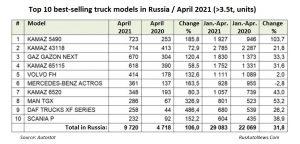 Топ 10 на най-продаваните модели камиони в Русия през април 2021 г. (> 3,5 т):