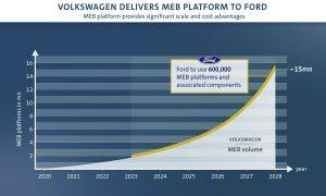 VW Ford MEB диаграма